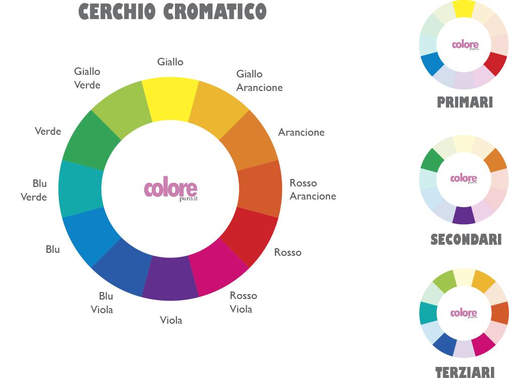 Cerchio cromatico moderno - Mediajob.eu